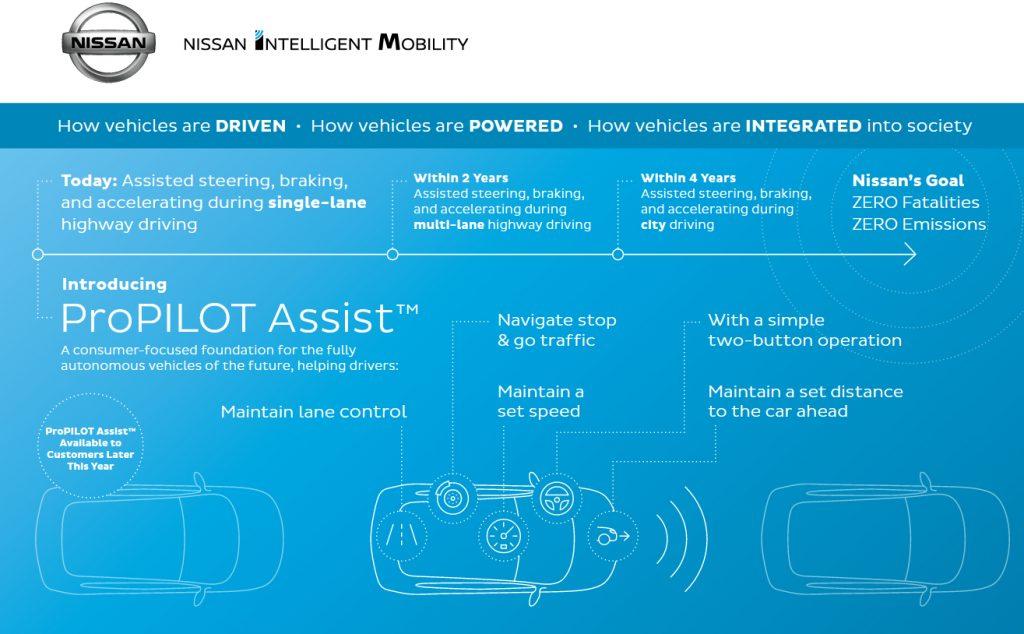 Nissan Pilot Assist